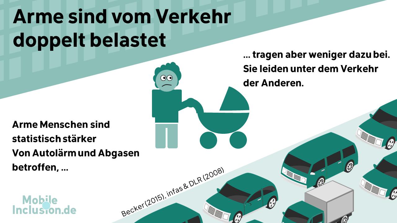 Illustration: Arme Menschen sind vom Verkehr doppelt belastet