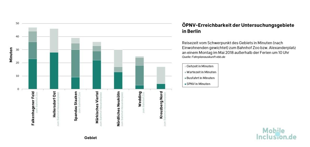 Diagramm: Erreichbarkeit der Berliner Untersuchungsgebiete mit dem ÖPNV (Fahrzeit in Minuten).