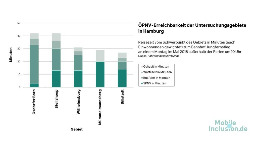 Diagramm: Erreichbarkeit der Hamburger Untersuchungsgebiete mit dem ÖPNV (Fahrzeit in Minuten).