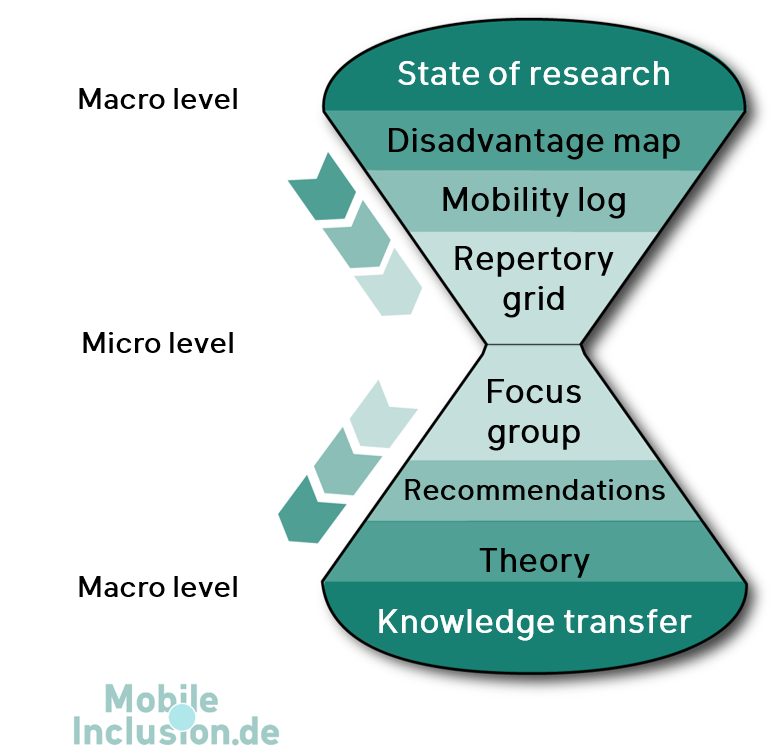 Illustration of the MobileInclusion research design, following the 'hourglass model'