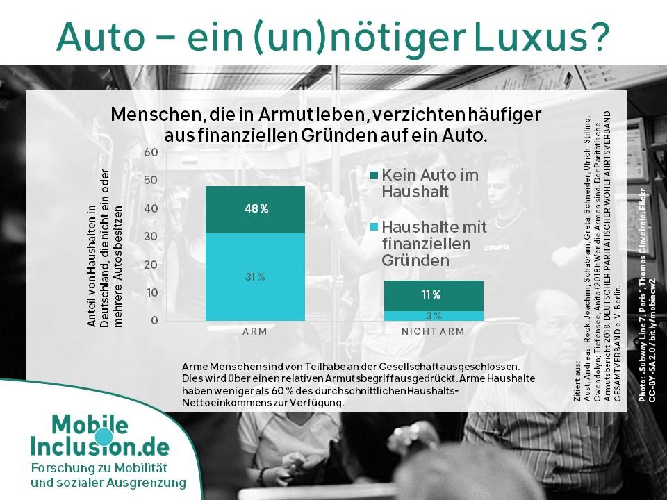 Menschen, die in Armut leben, verzichten häufiger aus finanziellen Gründen auf ein Auto. 48% der Armen haben kein Auto im Haushalt, 31 % sind Haushalte, die finanzielle Gründe angeben. Im Vergleich: 11 % der nicht-armen Haushalte haben kein Auto, 3 % geben finanzielle Gründe an.
