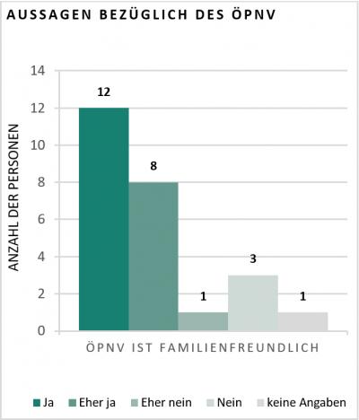 Diagramm zu Aussagen bezüglich des ÖPNV. Frage: ÖPNV ist familienfreundlich?: 12 Personen sagen