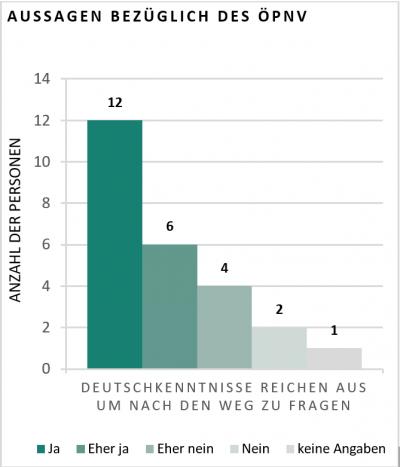 Diagramm zu Aussagen bezüglich des ÖPNV. Frage: Deutschenntnisse reichen aus um nach dem Weg zu fragen?: 12 Personen sagen
