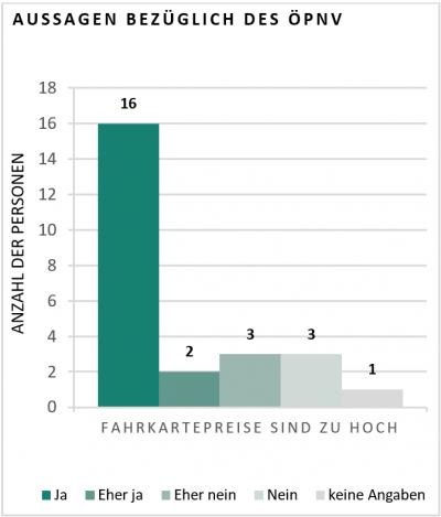 Diagramm zu Aussagen bezüglich des ÖPNV. Frage: Fahrkartenpreise sind zu hoch?: 16 Personen sagen